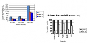 OXYGEN GAS PERMEATION RATE